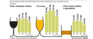 Recaudación de impuestos por bebidas alcohólicas