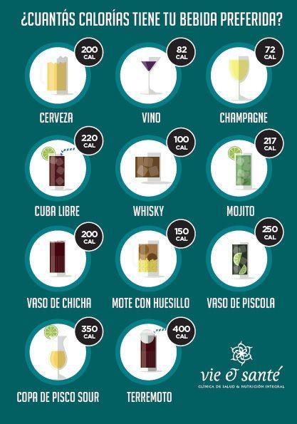 Calorías en Bebidas Alcohólicas